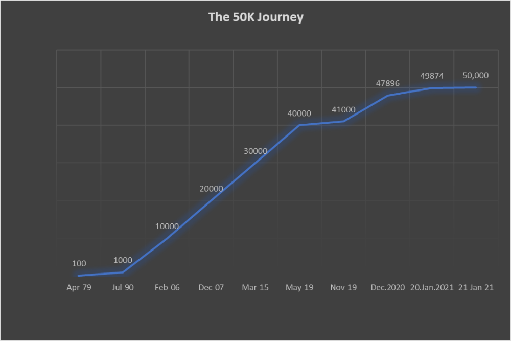 Sensex @ 50,000