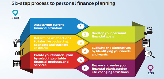 6-step process to personal finance planning