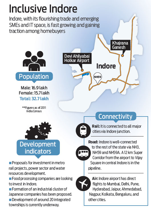 Higher real estate growth and opportunities in Indore.