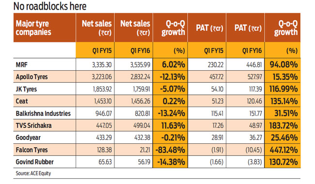 Slow economic movement affects the Indian tyre industry.