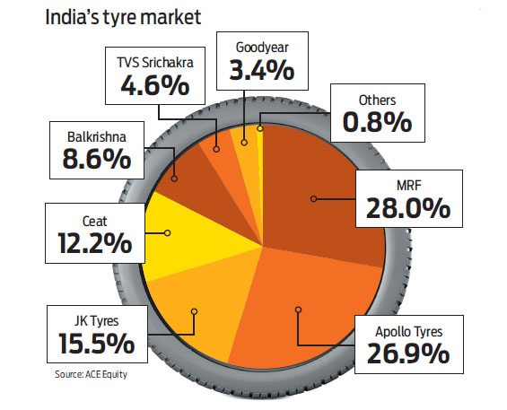 tyre industry in india Analysis of indian tyre industry  •ceat, with a market share of 12%, is a major tyre maker in india and offers wide range of tyres to all the user segments.