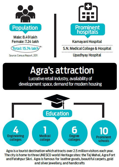 Agra, as an investment destination