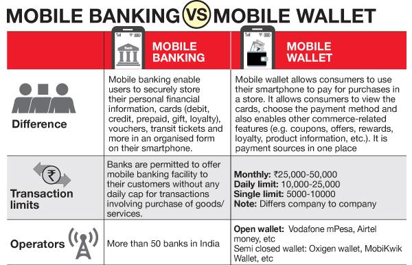 The Big Digital Battle Mobile Banking Vs Mobile Wallet