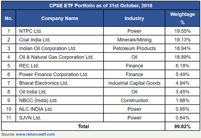 Composition of CPSE ETF (as of October 31, 2018)