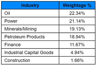 Industry Representation (%) - As of October 31, 2018