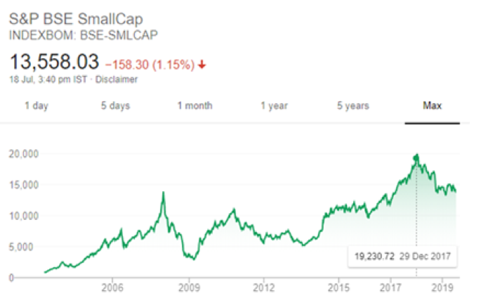 Investing in Small-Cap And Mid-Cap Mutual Funds In The