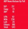 ABP News-Nielsen Op Poll: BJP 217, Cong 73, AAP 10