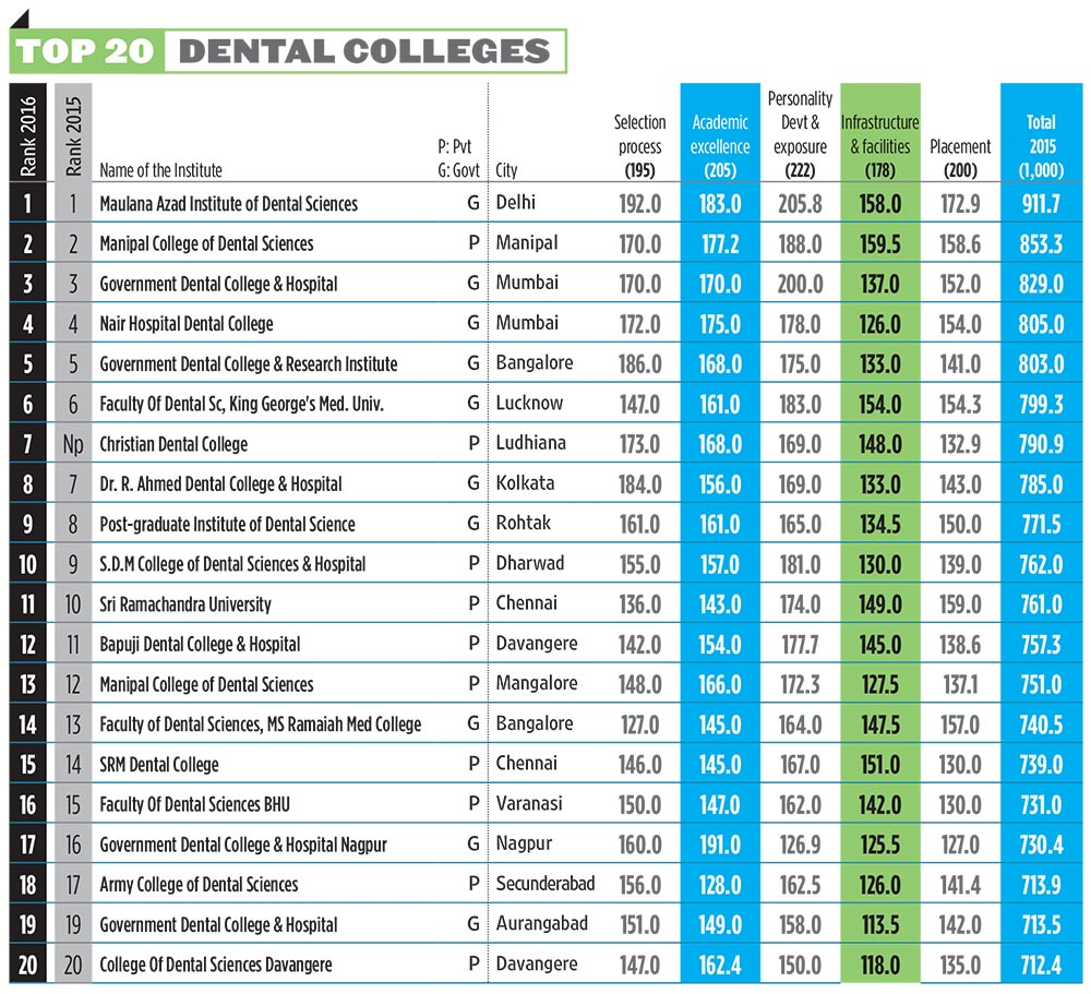 Dentistry top communications schools 2017