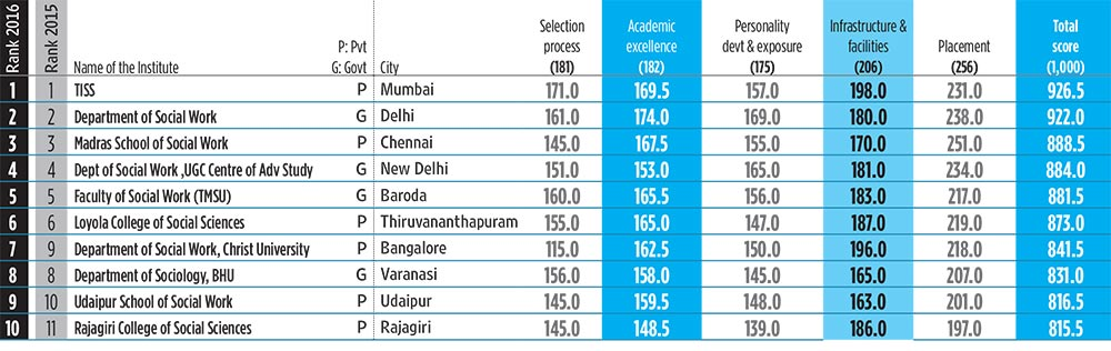 Social Work colleges rankings by major