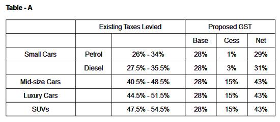 Car Prices Comparison After Gst