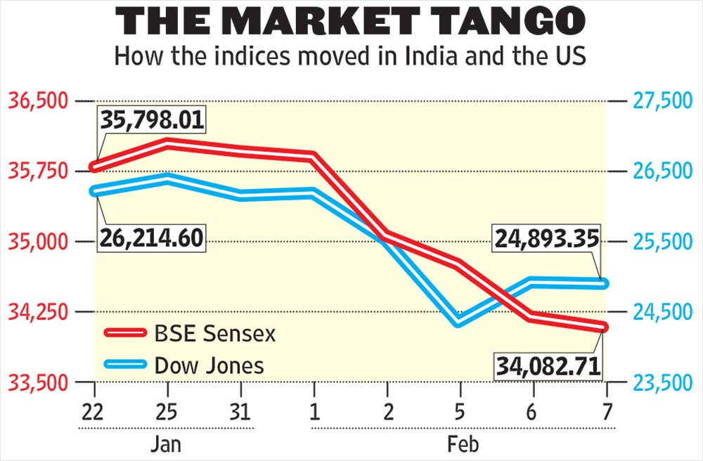 Sensex ends 407 points lower; Nifty settles at 10454