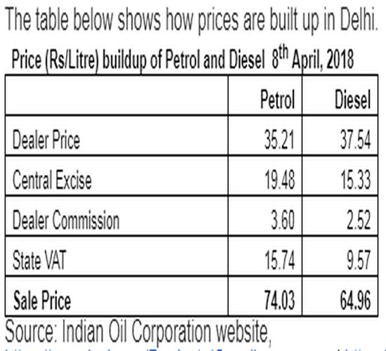 Why Is Petrol Price So High When That Of Imported Crude Oil Is Low