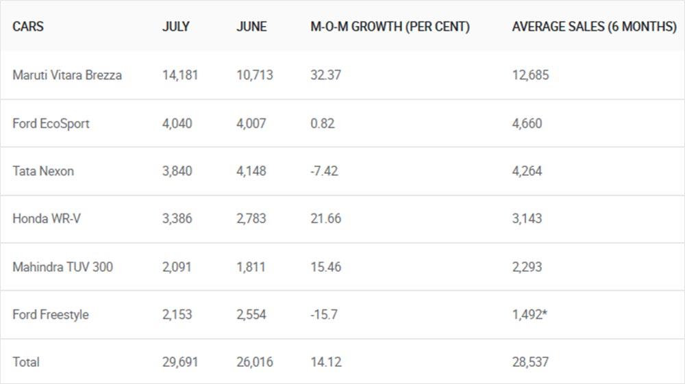maruti vitara brezza u0026 39 s sales jump  honda wrv  mahindra tuv300 among hotsellers