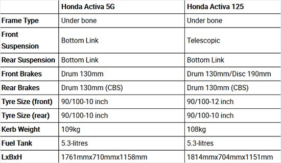 Honda Activa 5G vs Activa 125: Spec Comparison
