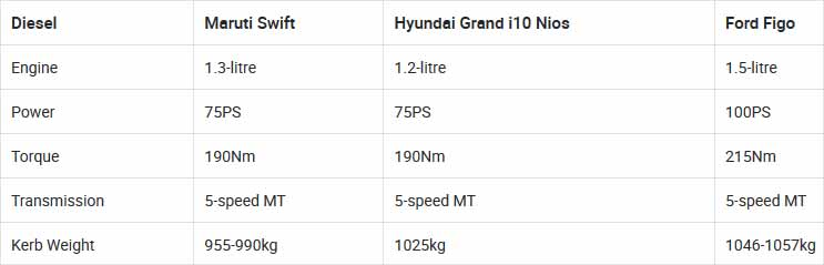 Ford Engine Sizes