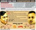 Ambani V/s Ambani: SC Rules Advantage Mukesh