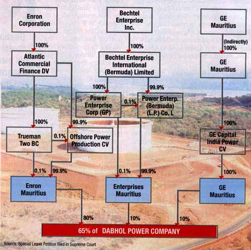 dabhol case Identify the various stakeholders in the dabhol power project case study and the issues most important to these initiate dabhol power plant.