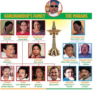 murasoli maran and karunanidhi relationship test