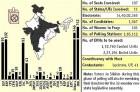Elections 2009: Phase-III Numbers